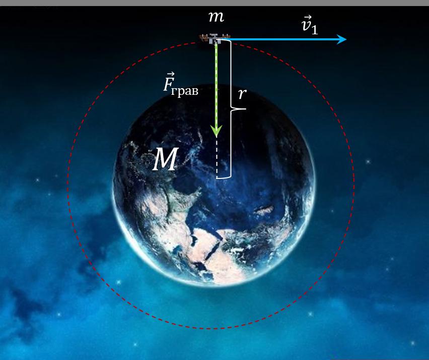 Первая космическая скорость