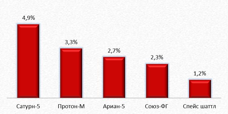 Процент полезной массы наиболее известных ракет-носителей