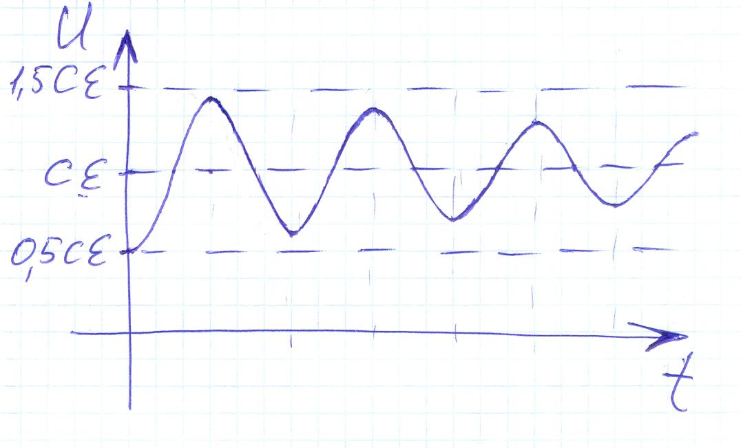 Колебательный контур с постоянной ЭДС: почти гармонические колебания вокруг ЭДС